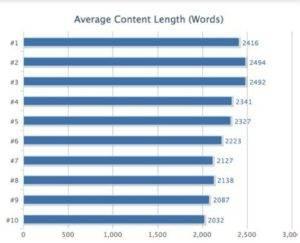 Délka množství slov