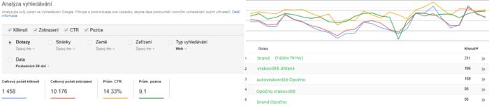Analýza vyhledávání v Search Consoli - netpromotion group s.r.o.