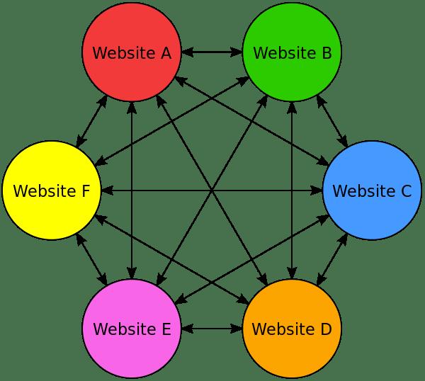 Ukázka linkfarmy - netpromotion group s.r.o.